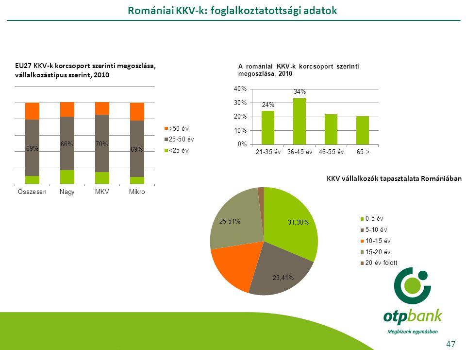 Romániai KKV-k: foglalkoztatottsági adatok 47 EU27 KKV-k korcsoport szerinti megoszlása, vállalkozástipus szerint, 2010 KKV vállalkozók tapasztalata R