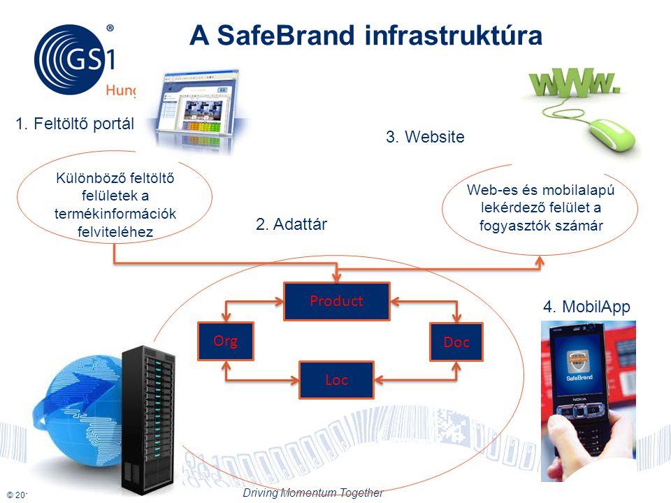 © 2012 GS1 Driving Momentum Together 18 A SafeBrand infrastruktúra Product Org Loc Doc Különböző feltöltő felületek a termékinformációk felviteléhez Web-es és mobilalapú lekérdező felület a fogyasztók számár 1.