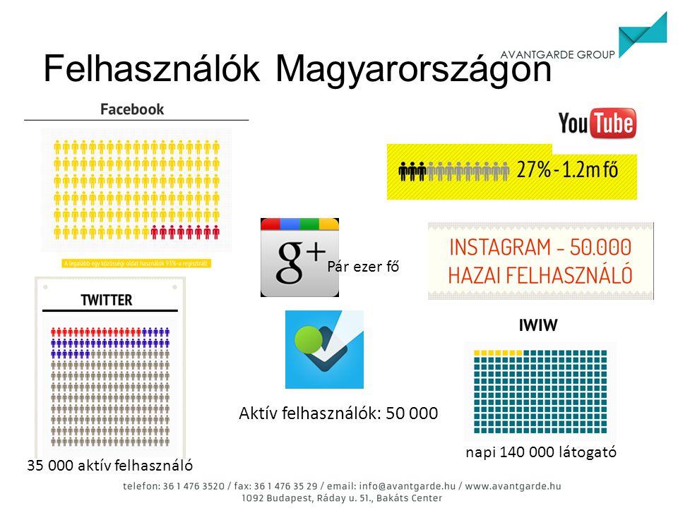 Felhasználók Magyarországon napi 140 000 látogató 35 000 aktív felhasználó Aktív felhasználók: 50 000 Pár ezer fő