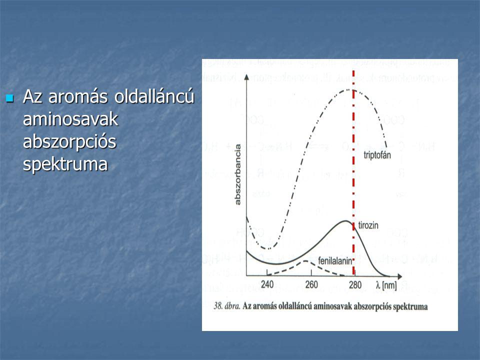 Az aromás oldalláncú aminosavak abszorpciós spektruma Az aromás oldalláncú aminosavak abszorpciós spektruma