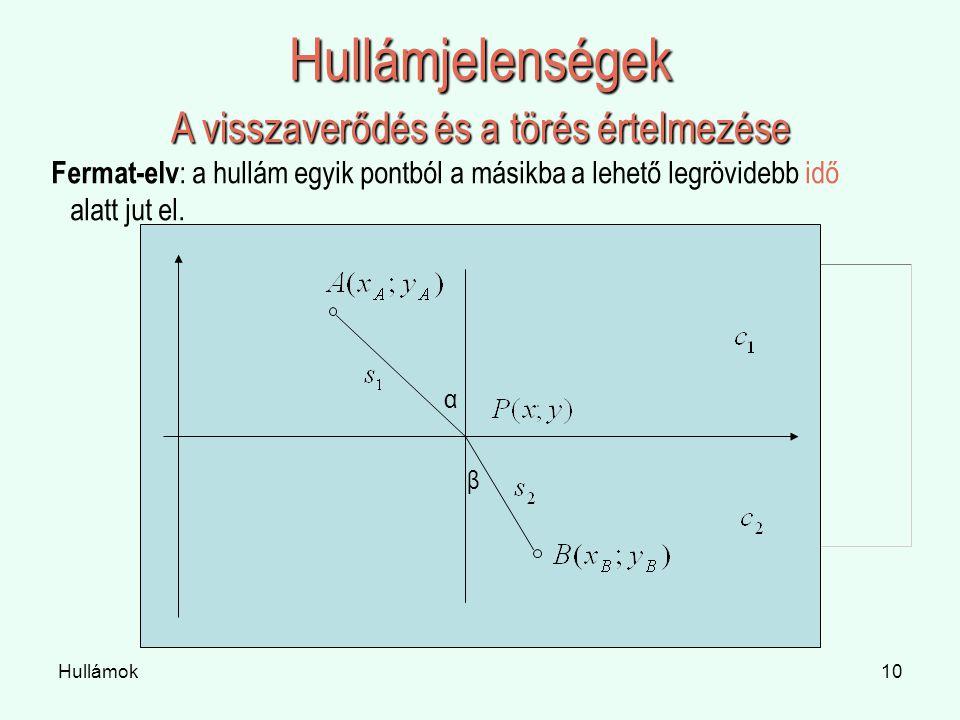 Hullámok10 Hullámjelenségek A visszaverődés és a törés értelmezése Fermat-elv : a hullám egyik pontból a másikba a lehető legrövidebb idő alatt jut el.