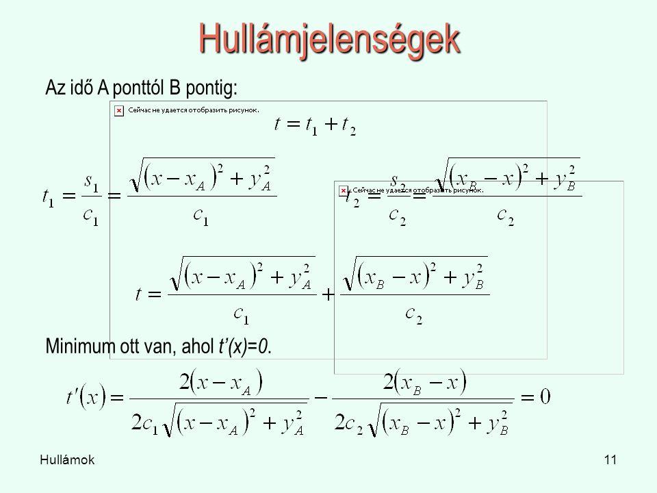 Hullámok11 Hullámjelenségek Az idő A ponttól B pontig: Minimum ott van, ahol t'(x)=0.