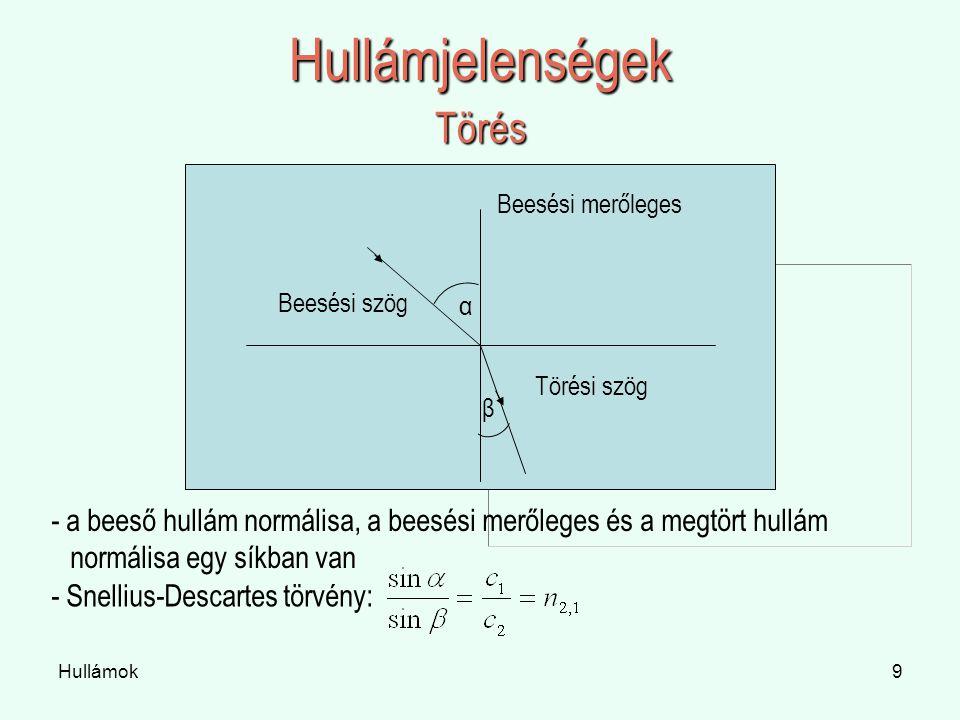 Hullámok9 Hullámjelenségek Törés Beesési merőleges Beesési szög Törési szög α β - a beeső hullám normálisa, a beesési merőleges és a megtört hullám normálisa egy síkban van - Snellius-Descartes törvény: