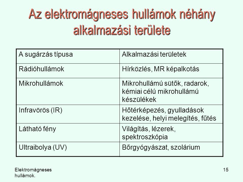 Elektromágneses hullámok. 15 Az elektromágneses hullámok néhány alkalmazási területe A sugárzás típusaAlkalmazási területek RádióhullámokHírközlés, MR