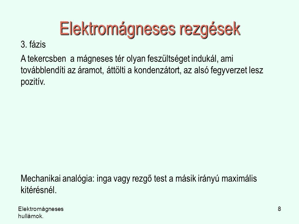 Elektromágneses hullámok. 8 Elektromágneses rezgések 3. fázis A tekercsben a mágneses tér olyan feszültséget indukál, ami továbblendíti az áramot, átt