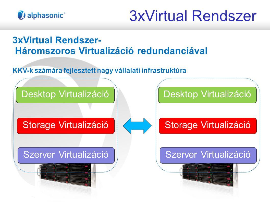 3xVirtual Rendszer Szerver Virtualizáció Storage Virtualizáció Desktop Virtualizáció 3xVirtual Rendszer- Háromszoros Virtualizáció redundanciával KKV-k számára fejlesztett nagy vállalati infrastruktúra Szerver Virtualizáció Storage Virtualizáció Desktop Virtualizáció