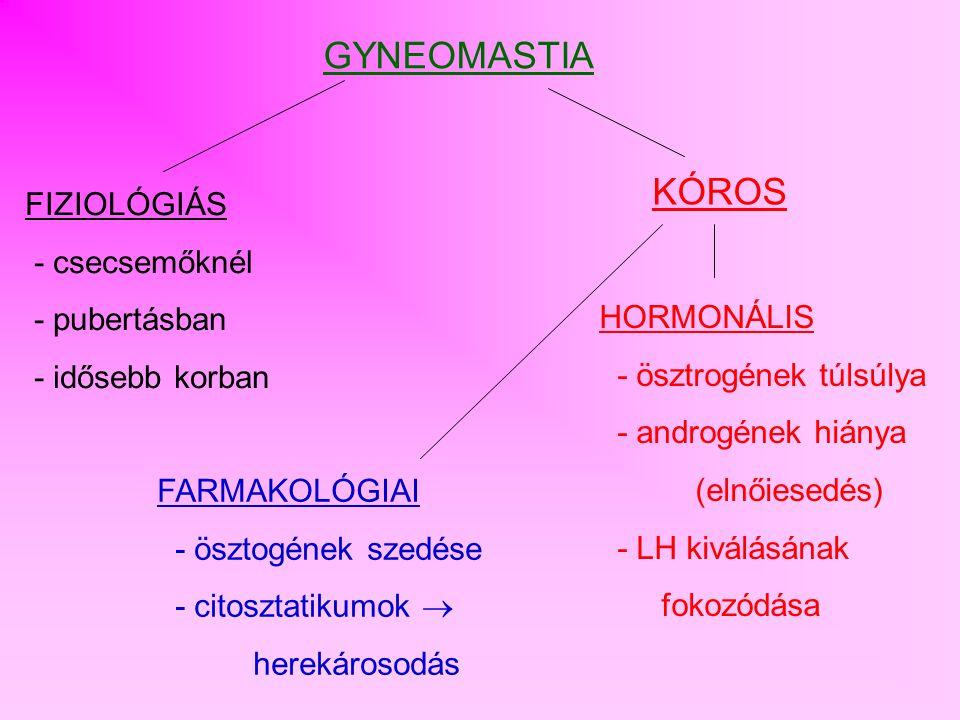 A nem megfelelő nemi működés: HYPOGONADIZMUS Oka: tesztoszteron hiány Születési rendellenesség miatt -Kromoszóma- rendellenesség -Csökkent méretű herék -Hormonális elégtelenség csökkent spermuim képződés Hormonális - Hipofízis rendellenesség Szerzett - herekárosodás - citosztatikumok - radioaktív kezelés
