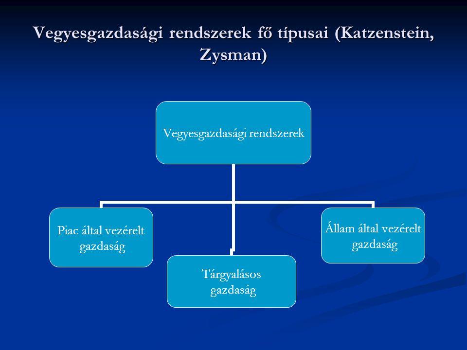 Vegyesgazdasági rendszerek fő típusai (Katzenstein, Zysman) Vegyesgazdasági rendszerek Piac által vezérelt gazdaság Tárgyalásos gazdaság Állam által v
