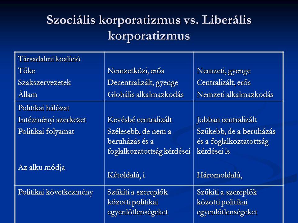 Szociális korporatizmus vs. Liberális korporatizmus Társadalmi koalíció TőkeSzakszervezetekÁllam Nemzetközi, erős Decentralizált, gyenge Globális alka