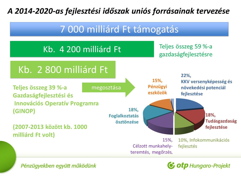 A 2014-2020-as fejlesztési időszak uniós forrásainak tervezése 7 000 milliárd Ft támogatás Kb. 4 200 milliárd Ft Teljes összeg 59 %-a gazdaságfejleszt