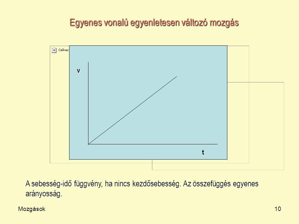Mozgások10 t v Egyenes vonalú egyenletesen változó mozgás A sebesség-idő függvény, ha nincs kezdősebesség. Az összefüggés egyenes arányosság.