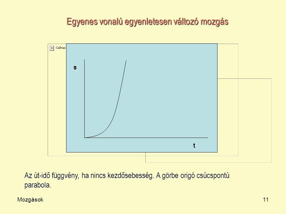 Mozgások11 t s Egyenes vonalú egyenletesen változó mozgás Az út-idő függvény, ha nincs kezdősebesség. A görbe origó csúcspontú parabola.