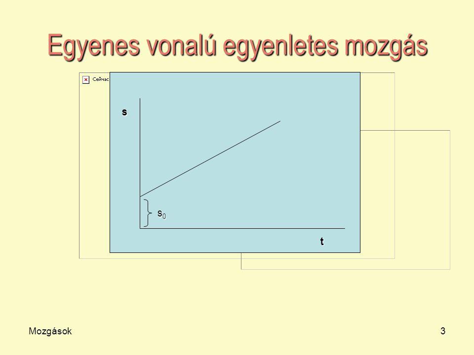 Mozgások3 Egyenes vonalú egyenletes mozgás t s s0s0s0s0