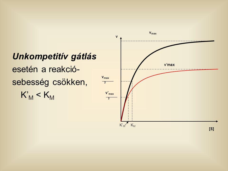 Unkompetitív gátlás esetén a reakció- sebesség csökken, K' M < K M [S] v v max v'max v max 2 v' max 2 KMKM K' M