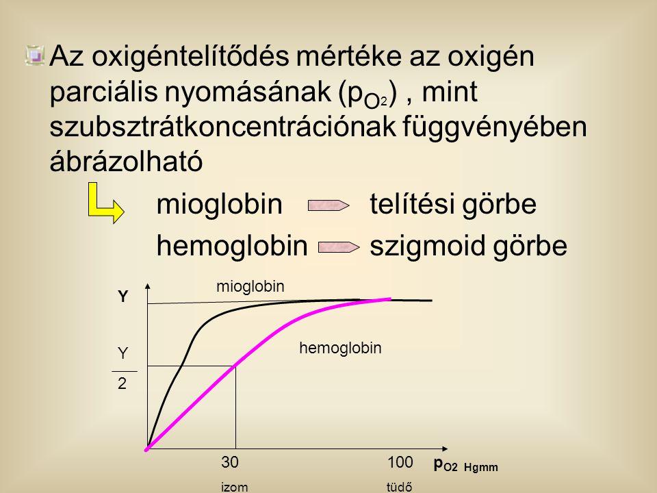 Az oxigéntelítődés mértéke az oxigén parciális nyomásának (p O 2 ), mint szubsztrátkoncentrációnak függvényében ábrázolható mioglobin telítési görbe h