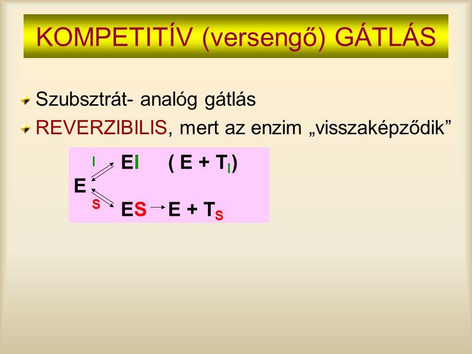 """KOMPETITÍV (versengő) GÁTLÁS Szubsztrát- analóg gátlás REVERZIBILIS, mert az enzim """"visszaképződik"""" EI( E + T I ) E ESE + T S I S"""