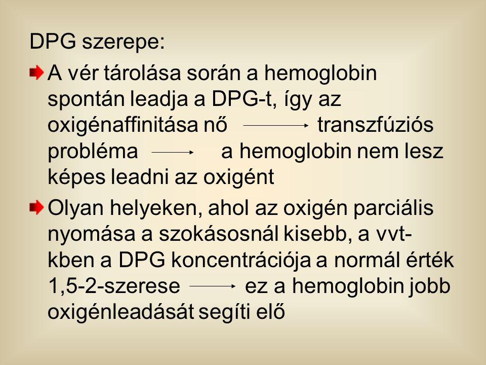 DPG szerepe: A vér tárolása során a hemoglobin spontán leadja a DPG-t, így az oxigénaffinitása nő transzfúziós probléma a hemoglobin nem lesz képes le