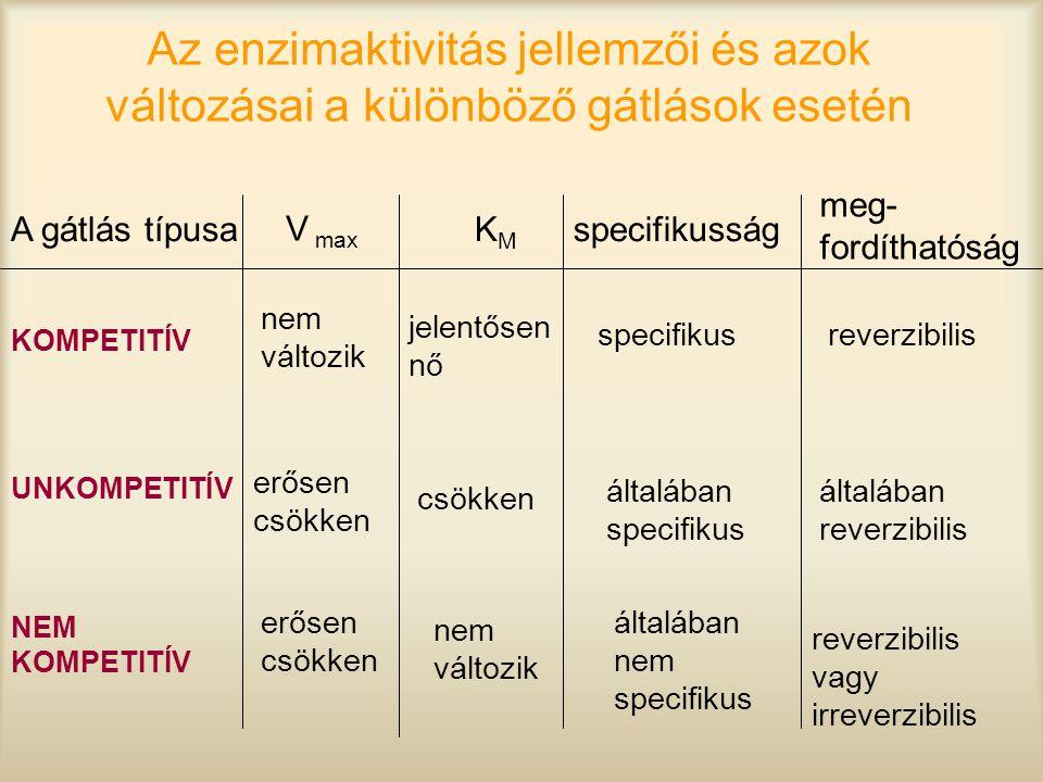 Az enzimaktivitás jellemzői és azok változásai a különböző gátlások esetén A gátlás típusa V max KMKM specifikusság meg- fordíthatóság KOMPETITÍV erős