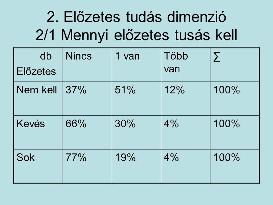 2. Előzetes tudás dimenzió 2/1 Mennyi előzetes tusás kell db Előzetes Nincs1 vanTöbb van ∑ Nem kell37%51%12%100% Kevés66%30%4%100% Sok77%19%4%100%
