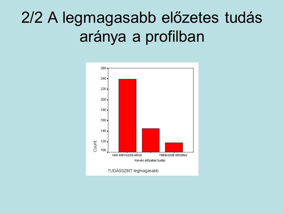 2/2 A legmagasabb előzetes tudás aránya a profilban