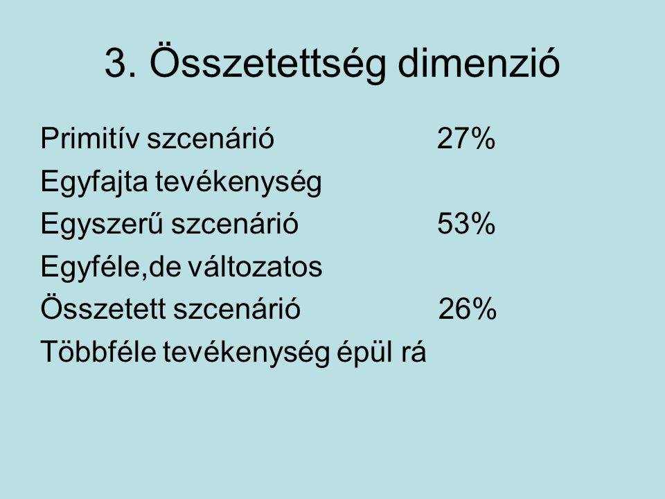3. Összetettség dimenzió Primitív szcenárió 27% Egyfajta tevékenység Egyszerű szcenárió 53% Egyféle,de változatos Összetett szcenárió 26% Többféle tev