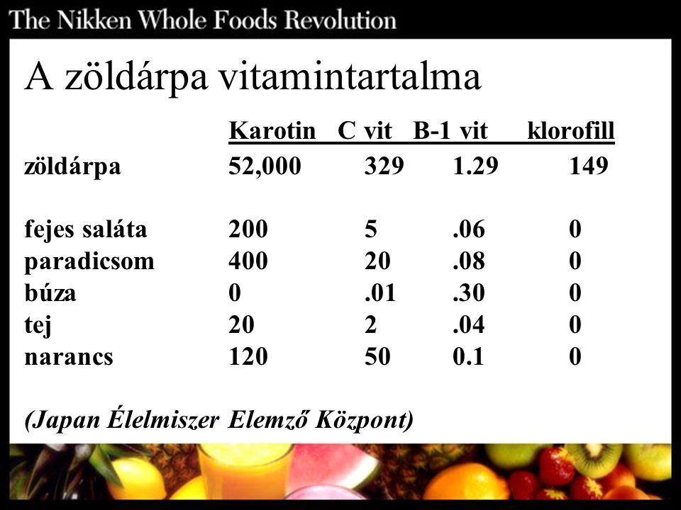 A zöldárpa vitamintartalma Karotin C vit B-1 vit klorofill zöldárpa52,000329 1.29 149 fejes saláta2005.060 paradicsom40020.080 búza0.01.300 tej202.040