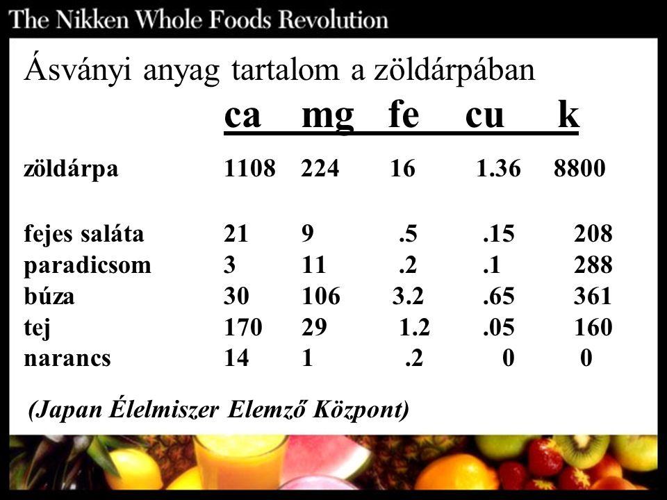 Ásványi anyag tartalom a zöldárpában ca mg fe cuk zöldárpa1108 224 16 1.36 8800 fejes saláta21 9.5.15 208 paradicsom3 11.2.1 288 búza 30 106 3.2.65 36