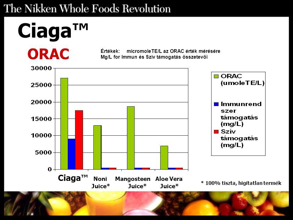 Értékek: micromoleTE/L az ORAC érték mérésére Mg/L for Immun és Szív támogatás összetevői Ciaga™ Noni Mangosteen Aloe Vera Juice* Juice* Juice* Ciaga™