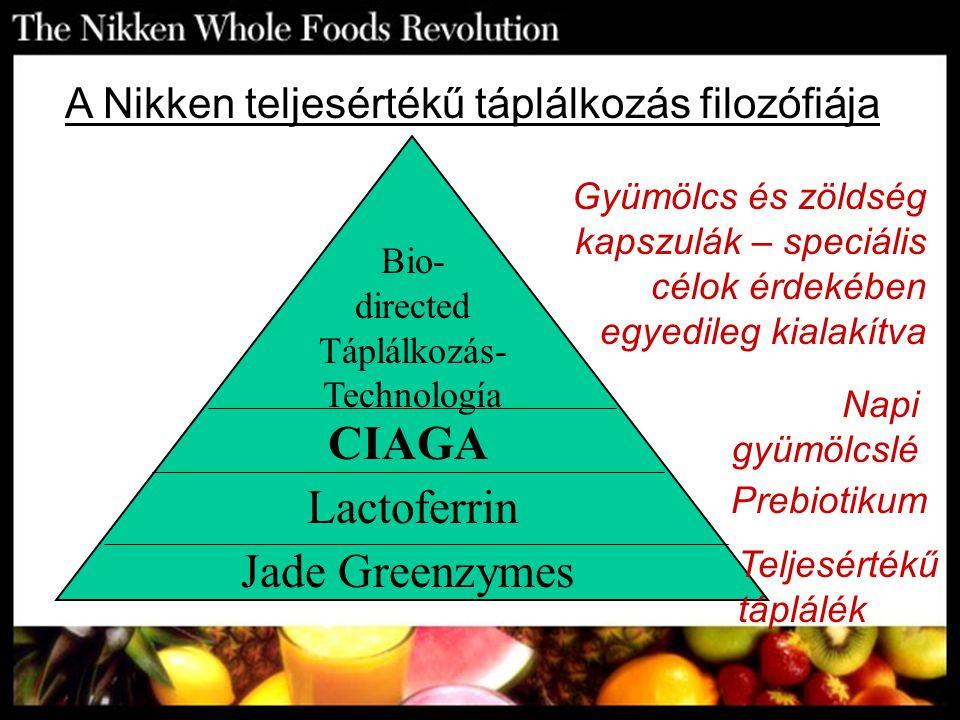 Jade Greenzymes Lactoferrin CIAGA Bio- directed Táplálkozás- Technología A Nikken teljesértékű táplálkozás filozófiája Teljesértékű táplálék Prebiotik