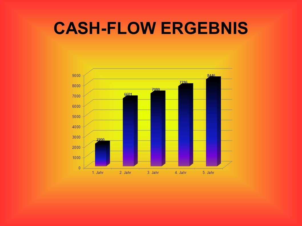 CASH-FLOW ERGEBNIS