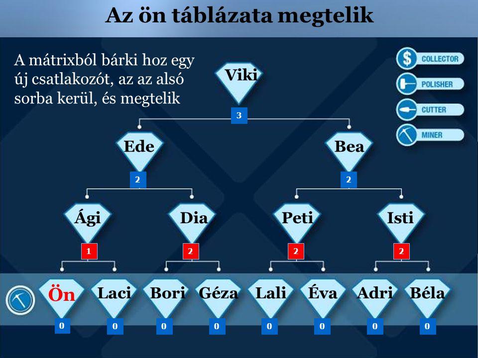 Az ön táblázata megtelik Ön ÁgiDiaPetiIsti BeaEde Viki 3 22 0 00 1 00000 222 LaciÉvaLaliGézaBoriAdriBéla A mátrixból bárki hoz egy új csatlakozót, az
