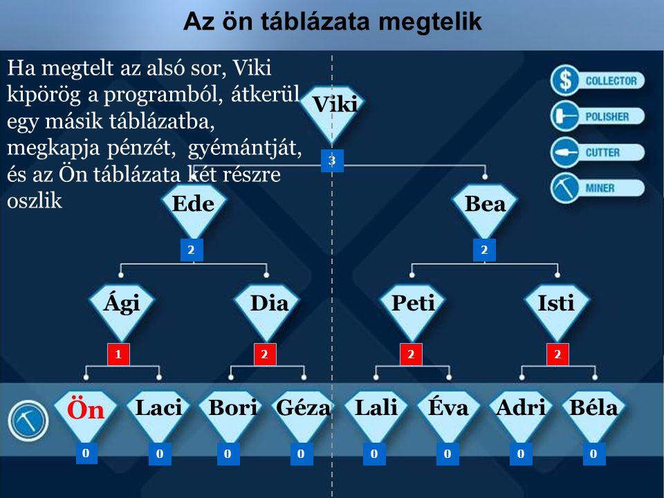 Az ön táblázata megtelik Ön ÁgiDiaPetiIsti BeaEde Viki 3 22 0 00 1 00000 222 LaciÉvaLaliGézaBoriAdriBéla Ha megtelt az alsó sor, Viki kipörög a progra