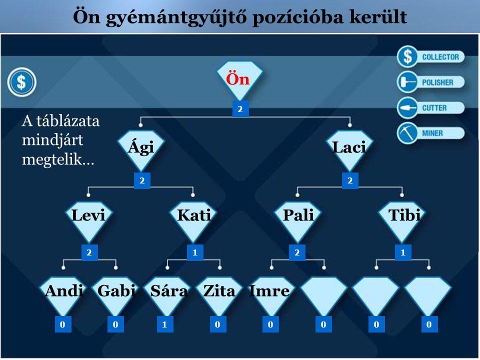 Ön gyémántgyűjtő pozícióba került Laci Kati Ön Ági PaliLeviTibi 2 22 2 121 GabiSáraZitaImreAndi 00010000 A táblázata mindjárt megtelik…