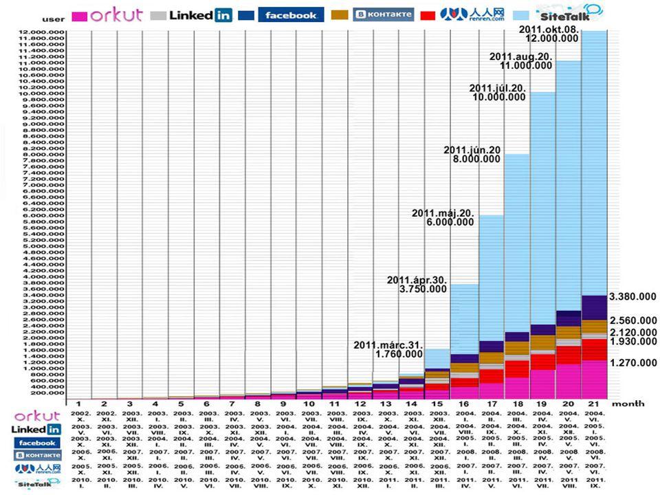 SITETALK 2010 - 2011 A történelem egyik leggyorsabban növekvő közösségi médiaplatformja.