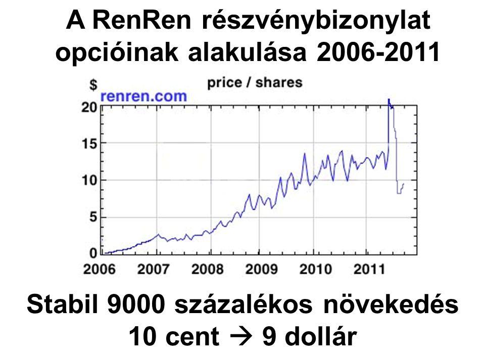 A RenRen részvénybizonylat opcióinak alakulása 2006-2011 Stabil 9000 százalékos növekedés 10 cent  9 dollár
