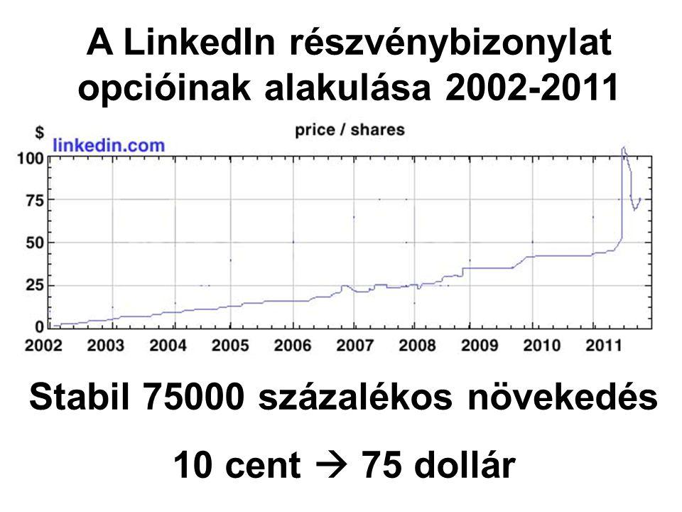 A LinkedIn részvénybizonylat opcióinak alakulása 2002-2011 Stabil 75000 százalékos növekedés 10 cent  75 dollár