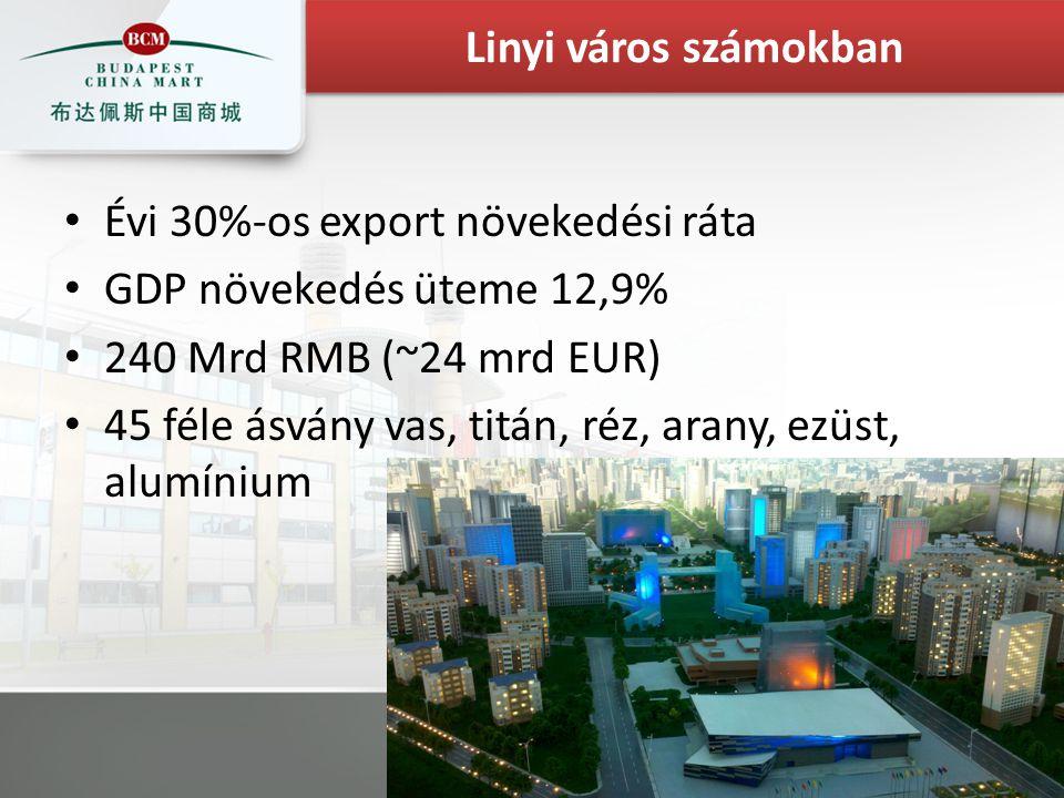 Évi 30%-os export növekedési ráta GDP növekedés üteme 12,9% 240 Mrd RMB (~24 mrd EUR) 45 féle ásvány vas, titán, réz, arany, ezüst, alumínium Linyi vá