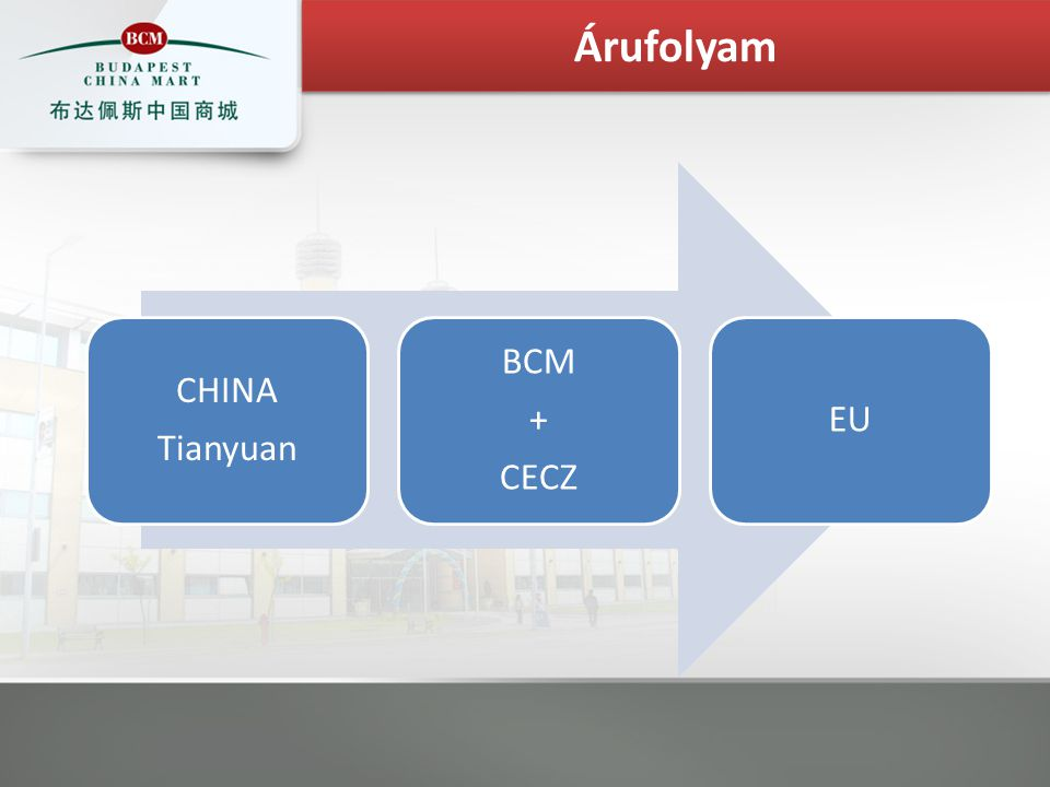 CHINA Tianyuan BCM + CECZ EU Árufolyam