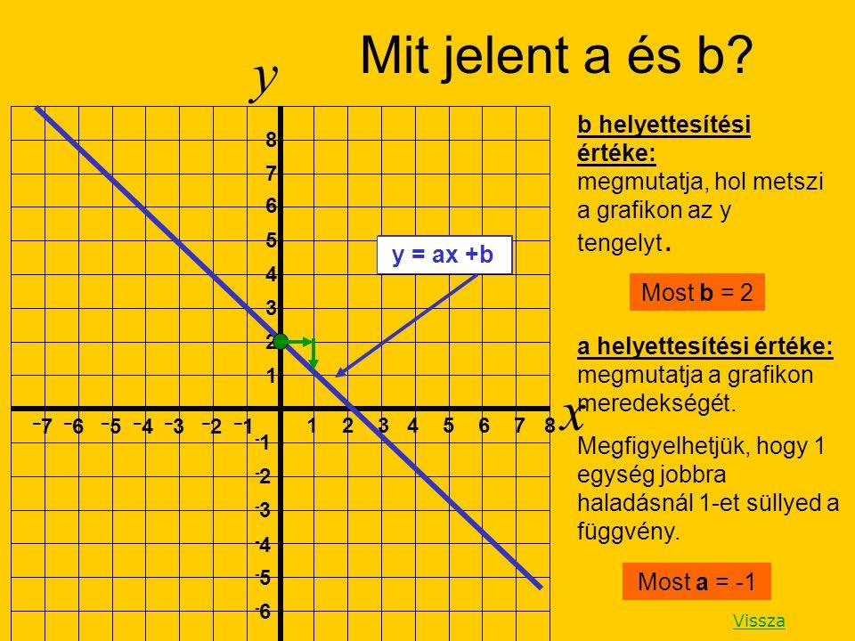 y x 1 2 3 4 5 6 7 8 1 2 3 4 5 6 7 8 – 7 – 6 – 5 – 4 – 3 – 2 – 1 -1 -2-2 -3-3 -4-4 -5-5 -6-6 b helyettesítési értéke: megmutatja, hol metszi a grafikon