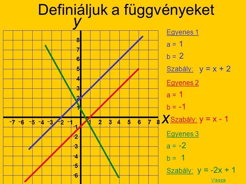 y x 1 2 3 4 5 6 7 8 1 2 3 4 5 6 7 8 – 7 – 6 – 5 – 4 – 3 – 2 – 1 -1 -2-2 -3-3 -4-4 -5-5 -6-6 Egyenes 1 a = b = Szabály: Definiáljuk a függvényeket Egye