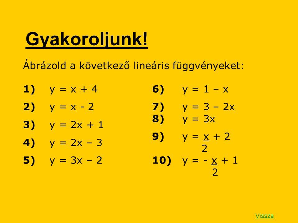 Gyakoroljunk! Ábrázold a következő lineáris függvényeket: 1) y = x + 4 2) y = x - 2 3) y = 2x + 1 4) y = 2x – 3 5) y = 3x – 2 6) y = 1 – x 7) y = 3 –
