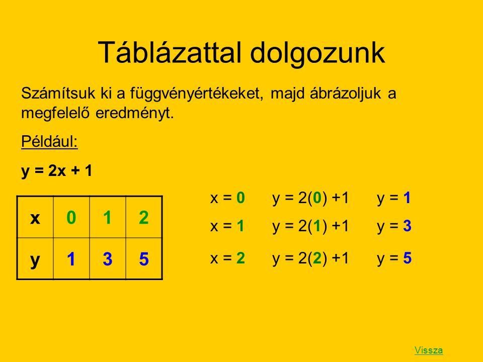 Táblázattal dolgozunk Számítsuk ki a függvényértékeket, majd ábrázoljuk a megfelelő eredményt. Például: y = 2x + 1 x = 0 y = 2(0) +1 y = 1 x = 1 y = 2