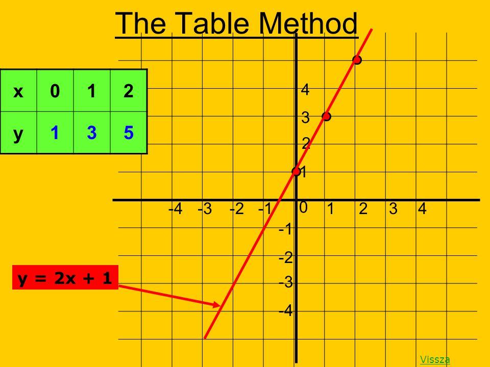 The Table Method 0 1432-2-3-4 -2 -3 -4 1 2 3 4 y = 2x + 1 Vissza x012 y 135