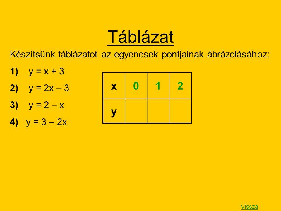 Táblázat Készítsünk táblázatot az egyenesek pontjainak ábrázolásához: 1) y = x + 3 2) y = 2x – 3 3) y = 2 – x 4) y = 3 – 2x Vissza x012 y