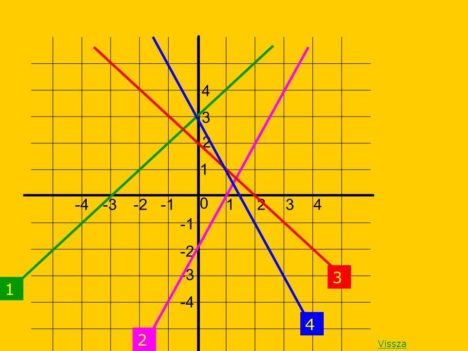 0 1432-2-3-4 -2 -3 -4 1 2 3 4 4 3 1 2 Vissza