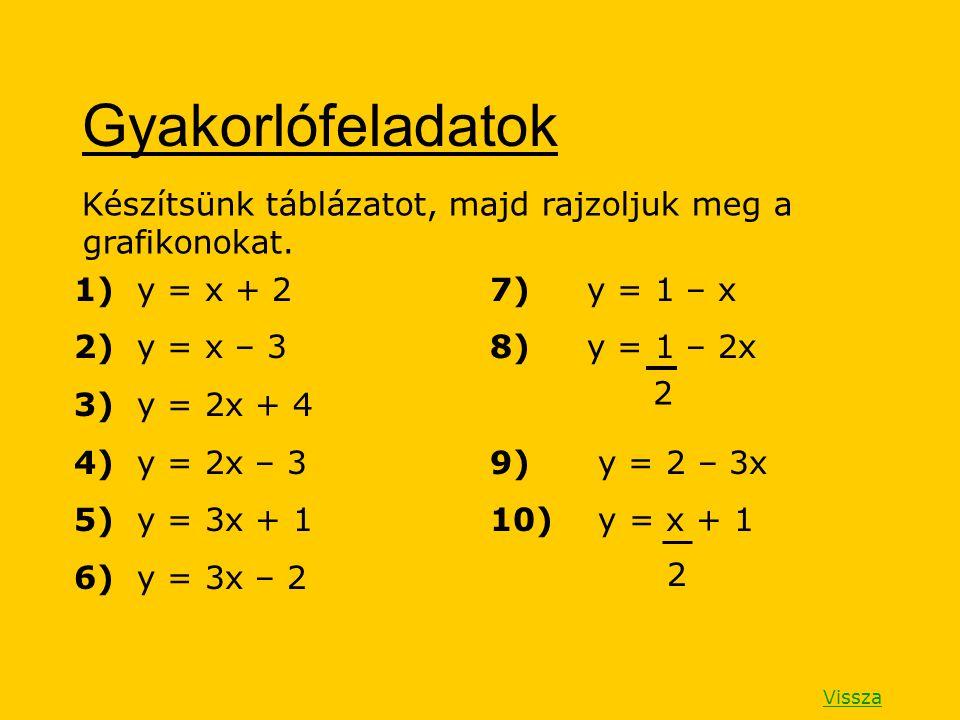 Gyakorlófeladatok Készítsünk táblázatot, majd rajzoljuk meg a grafikonokat. 1) y = x + 2 2) y = x – 3 3) y = 2x + 4 4) y = 2x – 3 5) y = 3x + 1 6) y =