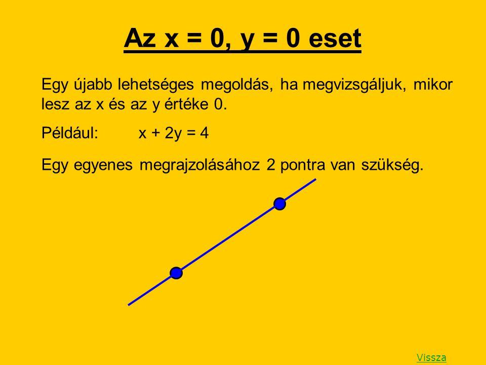 Egy újabb lehetséges megoldás, ha megvizsgáljuk, mikor lesz az x és az y értéke 0. Például:x + 2y = 4 Az x = 0, y = 0 eset Egy egyenes megrajzolásához