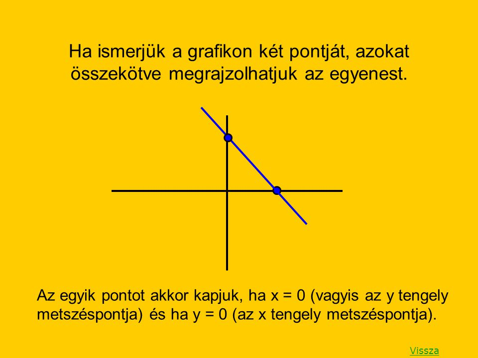 Az egyik pontot akkor kapjuk, ha x = 0 (vagyis az y tengely metszéspontja) és ha y = 0 (az x tengely metszéspontja). Ha ismerjük a grafikon két pontjá
