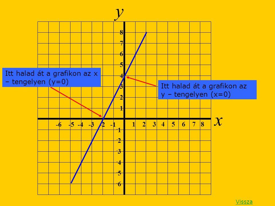 y x 1 2 3 4 5 6 7 8 1 2 3 4 5 6 7 8 -6 -5 -4 -3 -2 -1 -1 -2-2 -3-3 -4-4 -5-5 -6-6 Itt halad át a grafikon az y – tengelyen (x=0) Itt halad át a grafik
