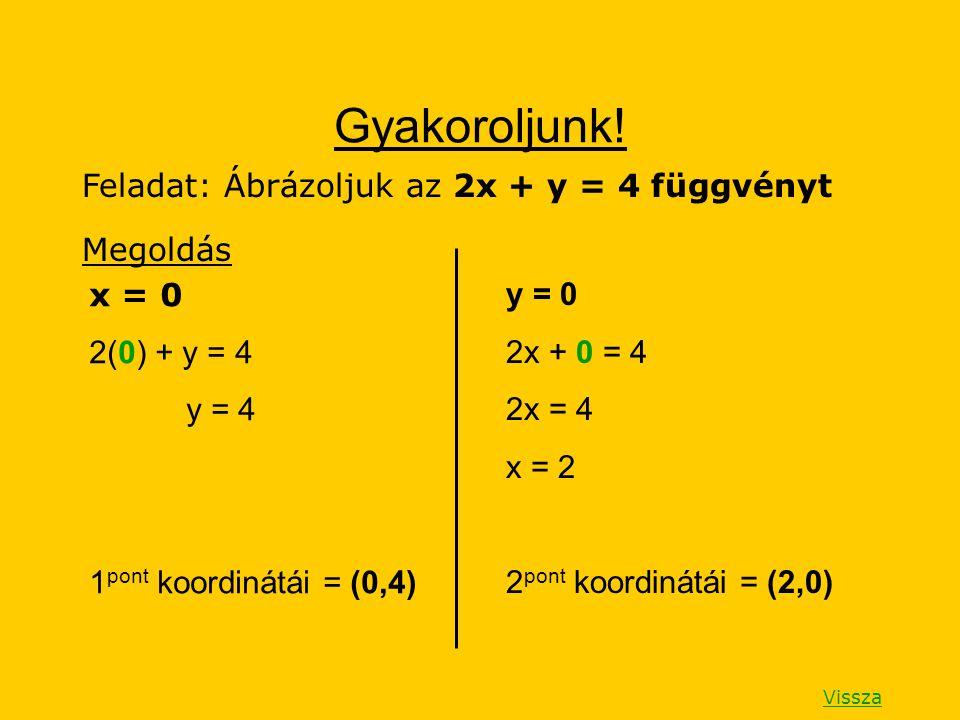 Gyakoroljunk! Feladat: Ábrázoljuk az 2x + y = 4 függvényt Megoldás x = 0 2(0) + y = 4 y = 4 1 pont koordinátái = (0,4) y = 0 2x + 0 = 4 2x = 4 x = 2 2
